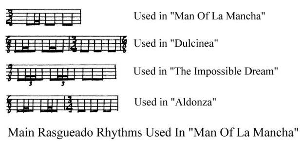 MOLM-Rasgueado-Rhythms